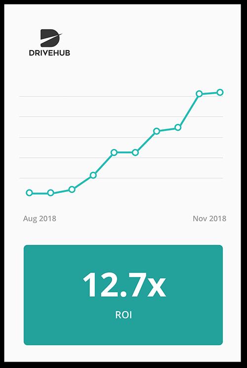 Results drivehub Graph